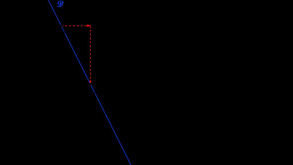 Mathplace repere15-1024x577 Méthode 6 - Tracer une droite à partir d'un point lui appartenant et de son coefficient directeur