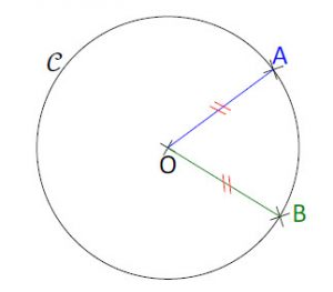 Mathplace cours_6e_figuresusuelles-2-300x263 I. Cercle