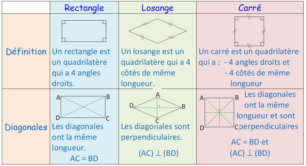 Mathplace cours_6e_figuresusuelles-21-1024x555 III. Quadrilatère