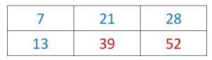 Mathplace cours_6e_pourcentage-14-300x85 Méthodes pour compléter le tableau de proportionnalité