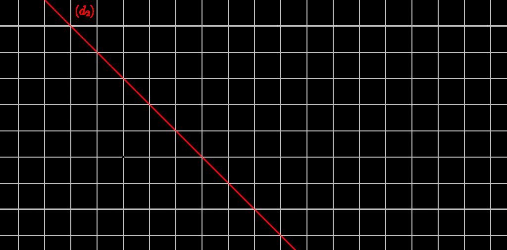 Mathplace exercice_6e_symetrieaxiale-48-1024x506 Exercice 2 : symétrique des points