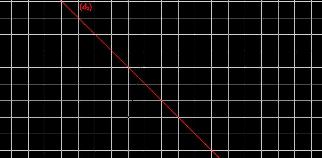 Mathplace exercice_6e_symetrieaxiale-54-1024x505 Exercice 4 : symétrique d'un segment