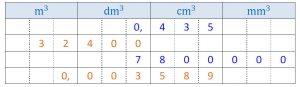 Mathplace cours_6e_volumes-18-300x87 2. Volume d'un cube et d'un pavé droit