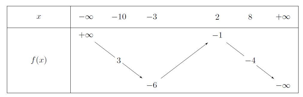 Mathplace exercice-tle-es-derivation-continuite-1 Exercice 3 : tableau de variation