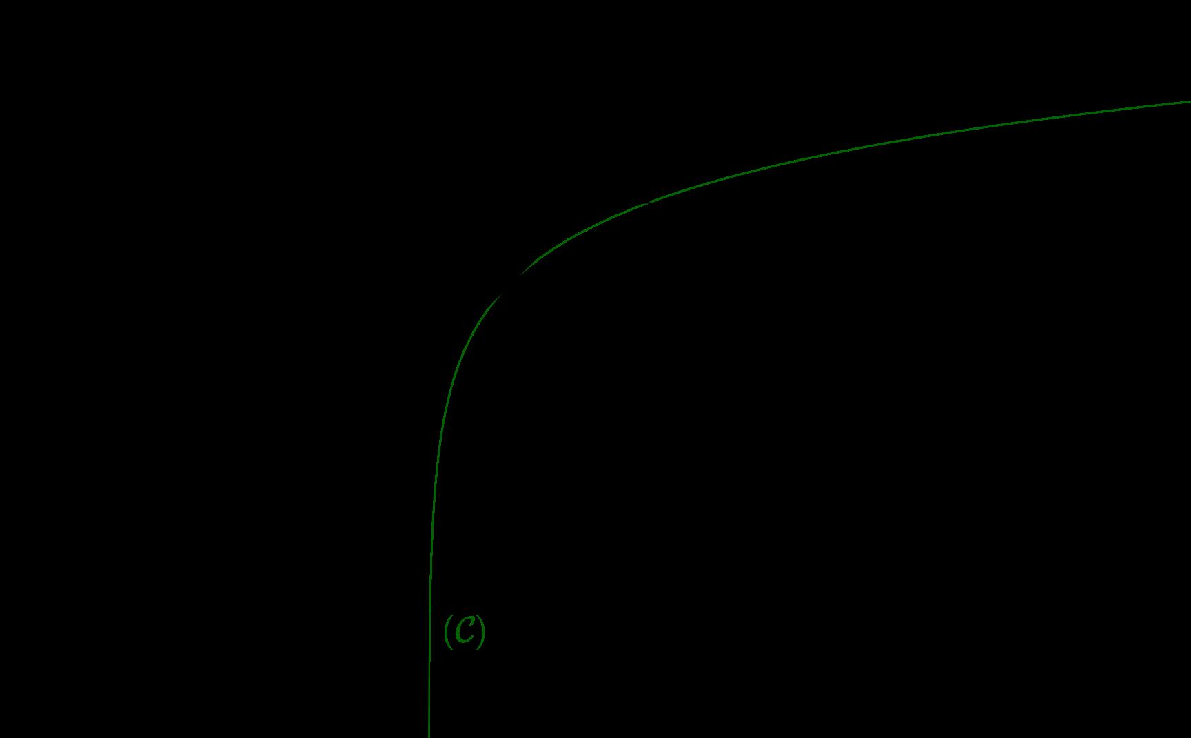 Mathplace cours_tleES_fonctions_ln01 I. Etude de la fonction ln