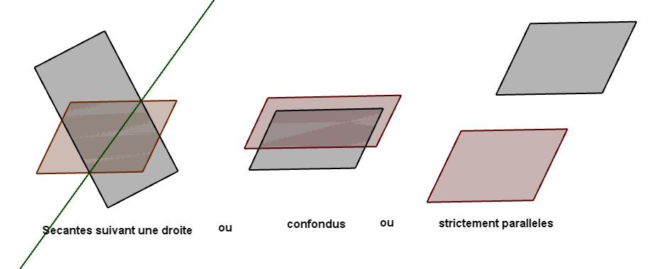 Mathplace figure-8-droites-et-plans II. Positions relatives
