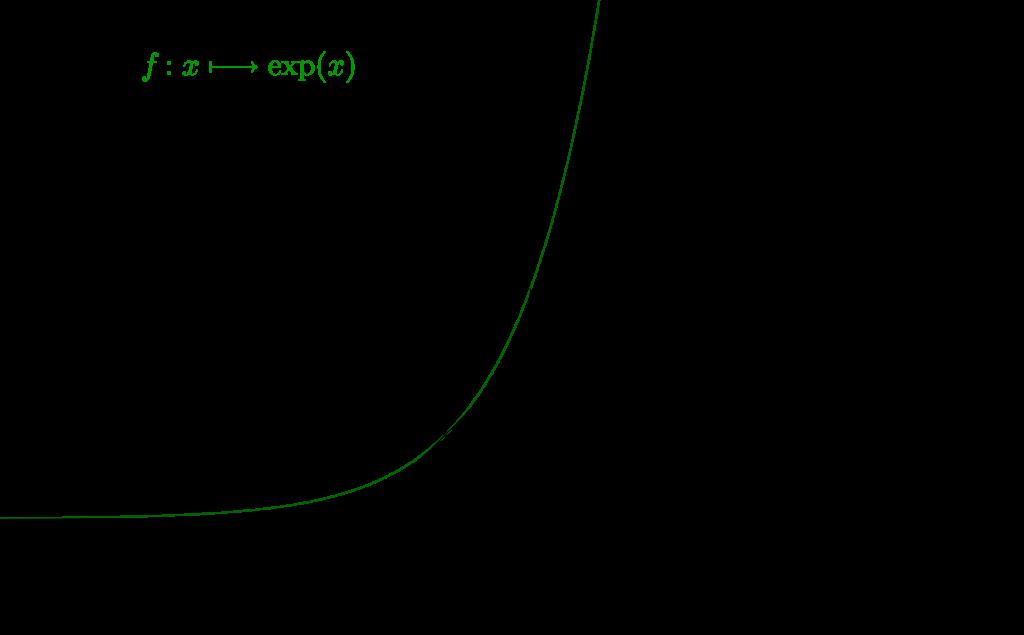 Mathplace cours_tleS_fonctions_exp01-1024x635 3. Etude de la fonction exponentielle