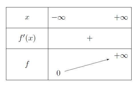 Mathplace cours_tleS_fonctions_exp02 3. Etude de la fonction exponentielle