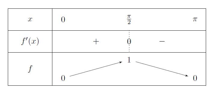 Mathplace cours_tleS_fonctions_trigo-1 2. Fonctions trigonométriques