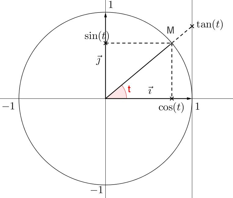 Mathplace cours_tleS_fonctions_trigo01 1. Rappels sur la trigonométrie