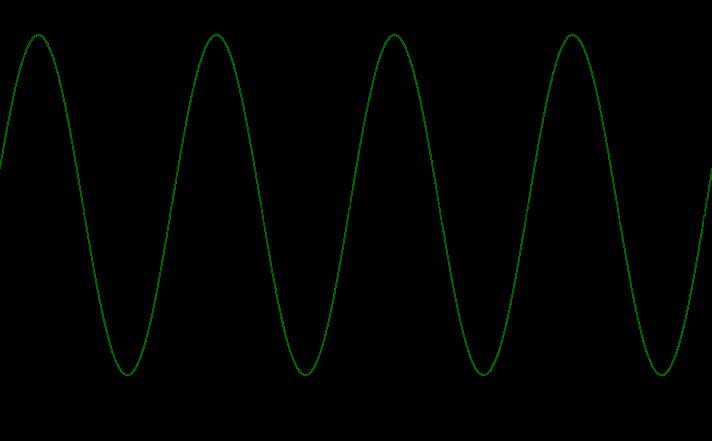 Mathplace cours_tleS_fonctions_trigo03 2. Fonctions trigonométriques