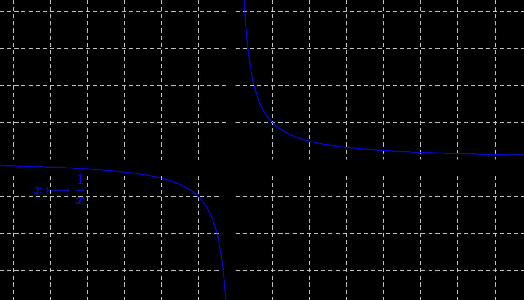 Mathplace cours_tleS_limites04 II. Limite d'une fonction en un réel a
