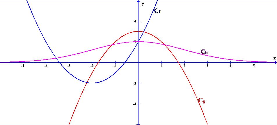 Mathplace exercice_TleS_limite_continuite03 Exercice 3 : Conjecturer les limites