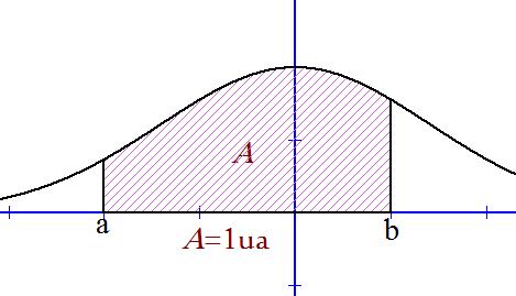 Mathplace figure-1-densite I. Densité de probabilité et loi de probabilité