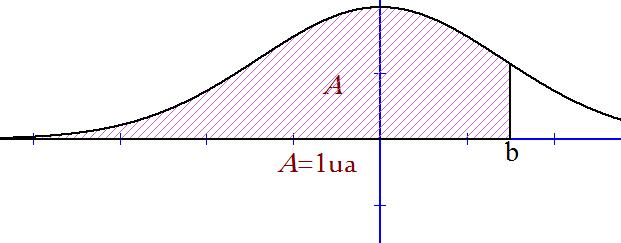 Mathplace figure-3-densite I. Densité de probabilité et loi de probabilité