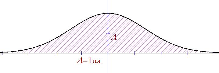 Mathplace figure-4-densite I. Densité de probabilité et loi de probabilité