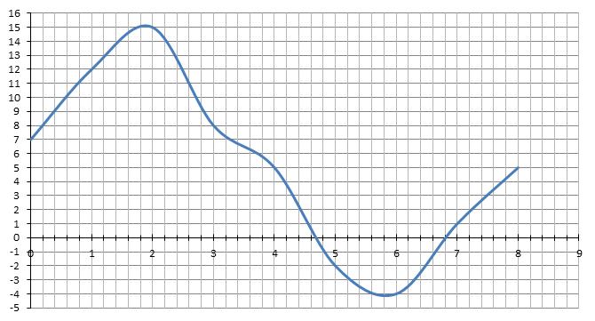 Mathplace cours3enotfonc07 II. Les manières de définir une fonction