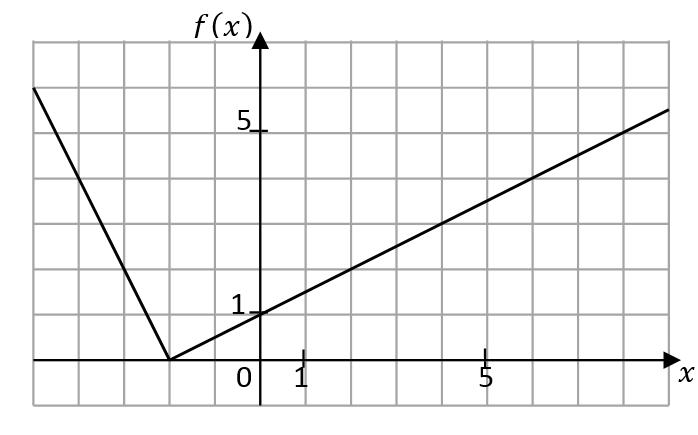 Mathplace exercice_3e_notions_fonctions_01 Exercice 6 : Fonction définie à partir d'une courbe