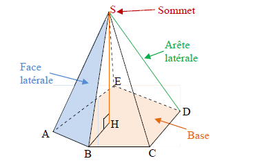 Mathplace cours_3e_section-5 II. Les solides