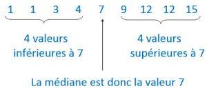 Mathplace cours_3e_statistique-9-300x135 III. Médiane d'une série statistique